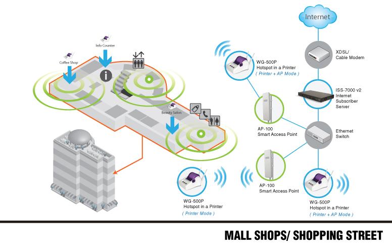 Mall shop