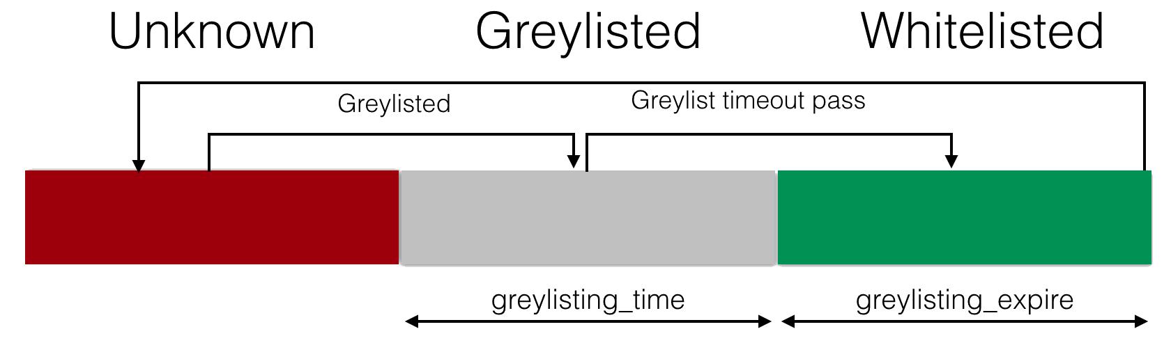 greylisting