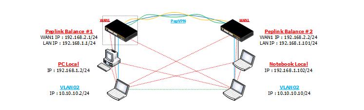 Diagramlabtest